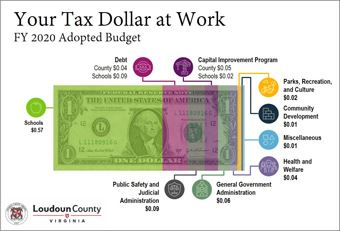 Link to larger view of Adopted FY 2020 Dollar Graphic - Where the Money Goes