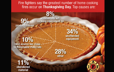 Image of holiday cooking fire safety graphic
